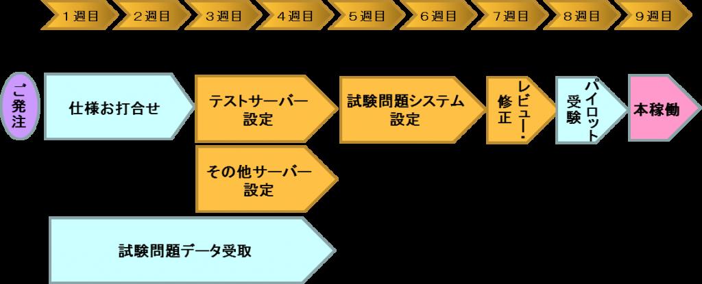 IBT試験導入までの流れ